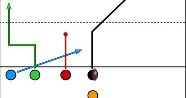 Trips Formation Quick Slant Wheel Route 5 Man Flag Football