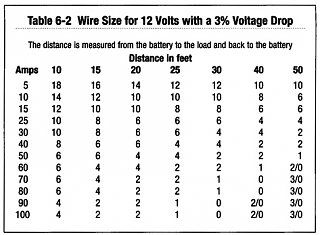Wire Gauge For Interior Use Electrical Wiring Electrical Installation Diy Electrical