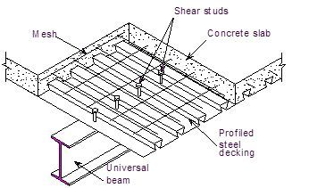 Lightweight Concrete On Metal Deck Google Search Steel Deck Metal Deck Steel Frame Construction