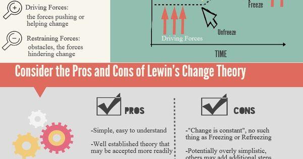 Lewin's Change Theory