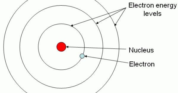 bohr model of hydrogen