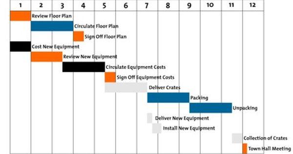 Gantt Charts Planning And Scheduling Team Projects Gantt Chart Project Management Tools Gantt