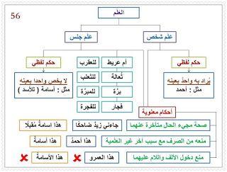 القواعد الأساسية للغة العربية موارد المعلم Learning Arabic Arabic Language Arabic Langauge
