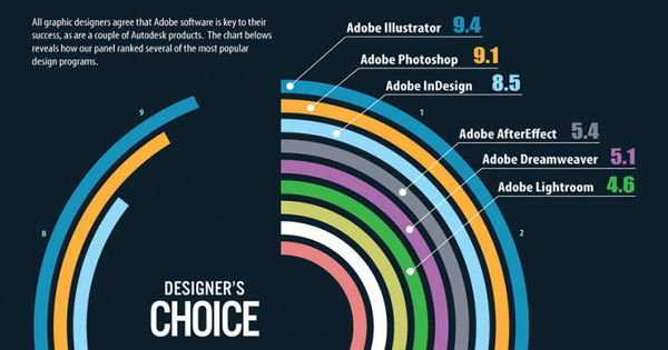 This is pretty interesting for people pursuing graphic design. I thought the