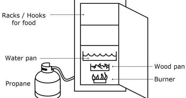 use a propane smoker