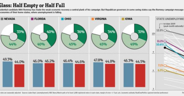 Romney Points To Failures Gop Gvernors Tout Jobs Infographic