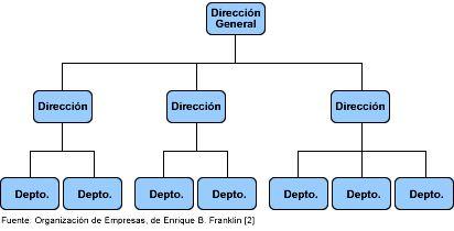 Organigramas generales contienen informaci n for Caracteristicas de una oficina