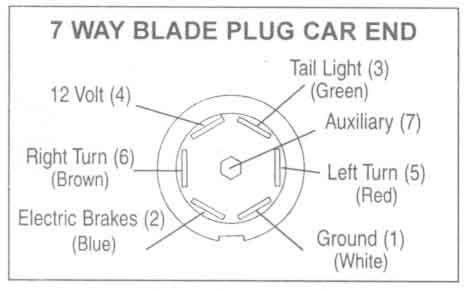 7 Way Blade Plug Car End Trailer Wiring Diagram Boat Trailer Lights Johnson Trailer