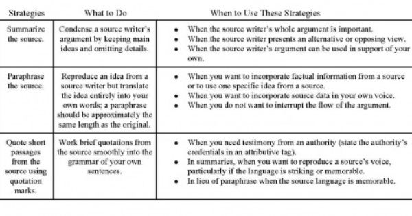 Module 2 Paraphrase And Summary Research Paper Block Quotes How To Long