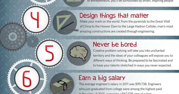 Industrial Design good colleges for english major