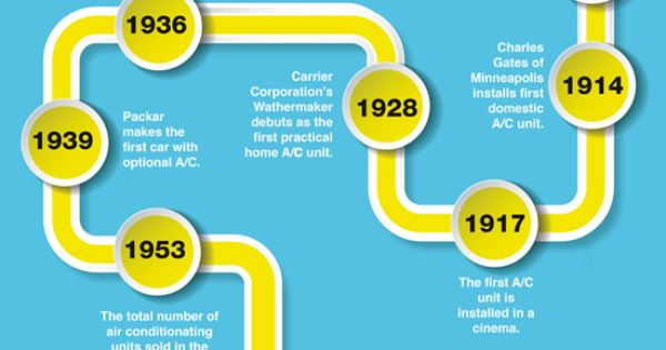 Air Conditioning Facts And History History Infographic Heating