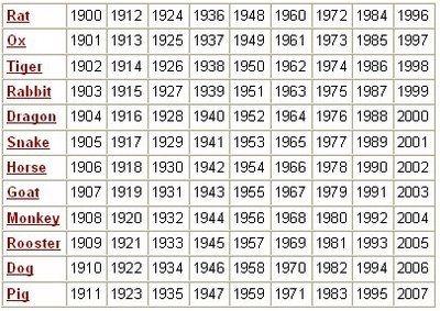 Chart Of Zodiac Signs With Birthdays Pflag