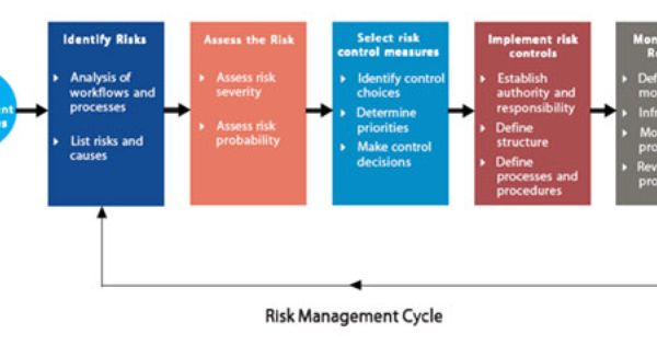 Risk Management Cycle With Images Risk Management Financial