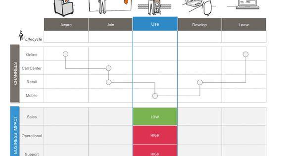 Organisational analysis and design