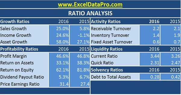 Download Ratio Analysis Excel Template Excel Templates