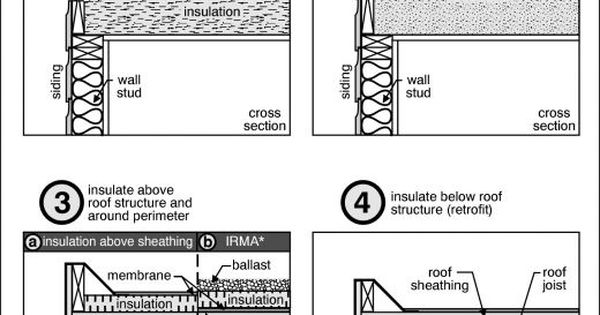 Best Insulating A Flat Roof Flat Roof Construction And 400 x 300