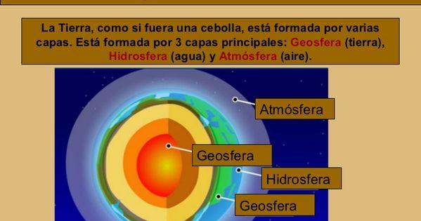 Resultado De Imagen De Capas De La Tierra Atmosfera 3º Primaria Capas De La Tierra Atmosfera De La Tierra Tamaño De La Tierra