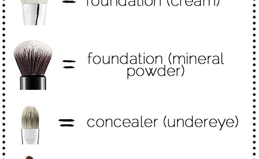 Foundation + Powder Brush Guide Makeup Brushes MakeupBrushes Cheeks Face