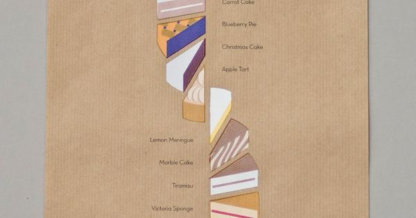 Kitchen Art: cake totem diagram I LOVE THIS!