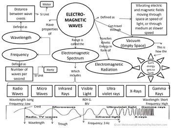 Electromagnetic Spectrum Waves Concept Map Concept Map