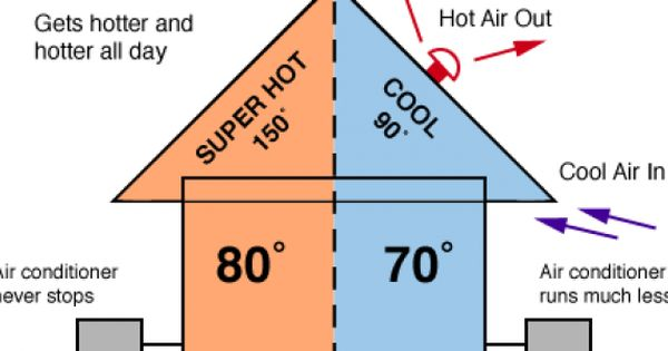 Why Proper Attic Ventilation Is Key To Protecting Your Home With