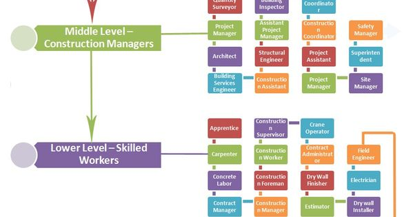 Construction Jobs Hierarchy Jobs Hierarchy Pinterest