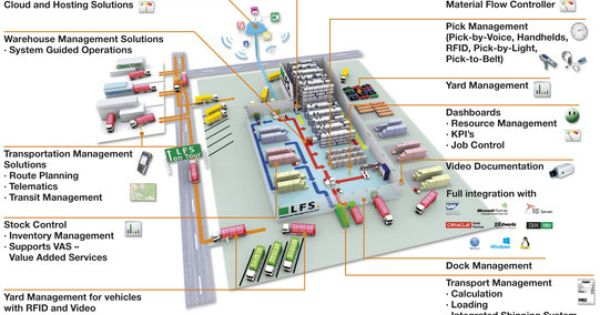 Sistema De Gestion De Almacenes Sga Ehrhardt Partner