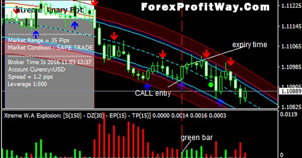 Download Extreme Binary Options Forex Trading Strategy Mt4 Forex