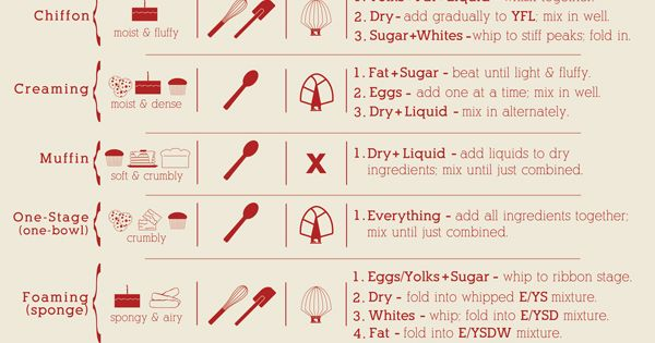 Kitchen 101 Baking Tutorial : Mixing Methods Cheat Sheet