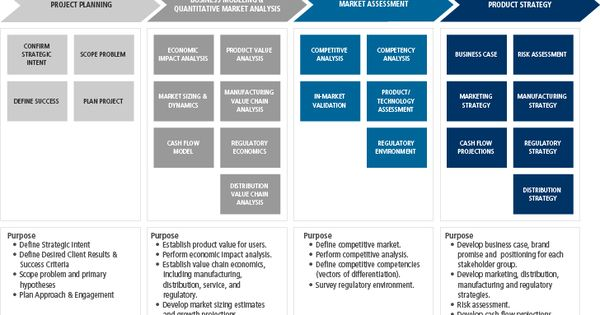 Fairly comprehensive diagram of Strategic Marketing #SXSH - competitive market analysis