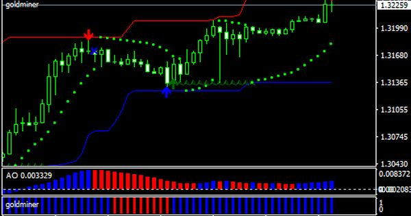 Super Signal Channel Forex Scalping Strategy Forex Mt4