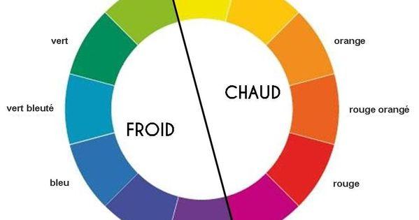 Cercle chromatique couleurs chaudes et couleurs froides - Cercle chromatique couleur primaire ...