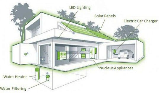 Florida Eco Village Will Be The First Affordable Net Zero Townhome Development In The Us Eco House Design Eco House Eco House Plans