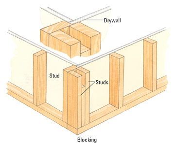 How To Set A Framed Wall In Place Frames On Wall Corner Wall Drywall Installation