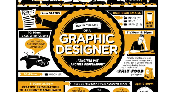 A true story of a graphic designer. http://method09.com/blog/wp-content/uploads/2011/09/A_Day-in-the-Life-of-a-Graphic-Designer_690x1000.gif