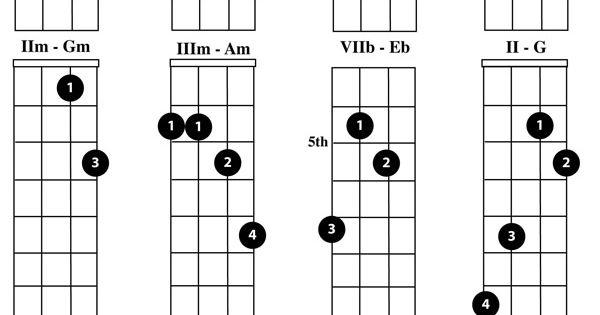 Mandolin u00bb Mandolin Chords B Flat - Music Sheets, Tablature, Chords and Lyrics
