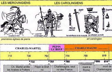 Le Moyen Age Frise Chronologique Histoire Chronologie Histoire Histoire Cm1