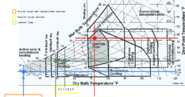 Systems Psychometric Chart Air Conditioning System Building