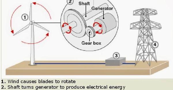 Kiss Wind Generator Wiring Diagram : How do wind turbines work stuff works pinterest