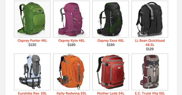 The Best Travel Backpacks for Women 2016 | Searching, Travel ...