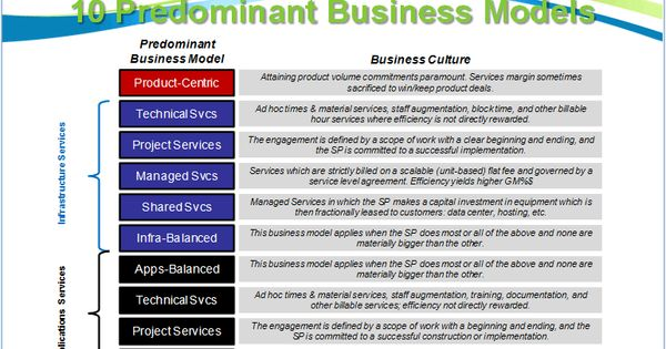 Business Models  Defined The Predominant Business Models