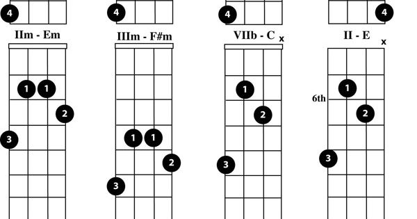 Beginner Mandolin Chord Chart : Play the Mandolin - Free Mandolin Chord Charts for the Key of D ...