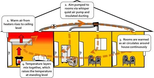 Pin By Carlos Pickardos On Eco Home In 2021 Solar Chimney Air Circulation System Air Conditioning System