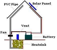greenhouse heatsink system plans