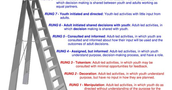 Roger Hart's Ladder of Participation (in service learning projects