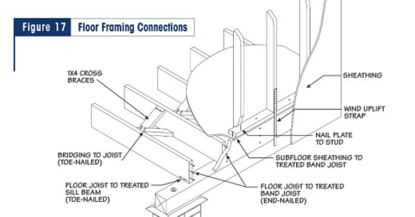 Connections Floor Framing Flooring Connection