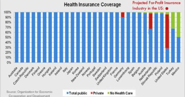 Insurance Company Lobbyists Spend Healthcare Memes Google Search Healthcare Memes Health Insurance Coverage Health Care