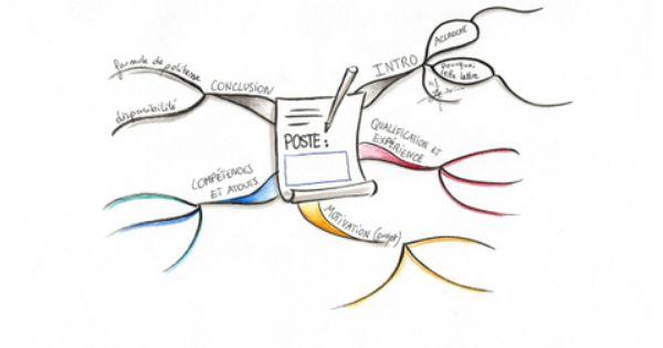 Preparer Un Cv Et Une Lettre De Motivation A L Aide D Une Carte Heuristique Classemapping Carte Heuristique Heuristique Lettre De Motivation