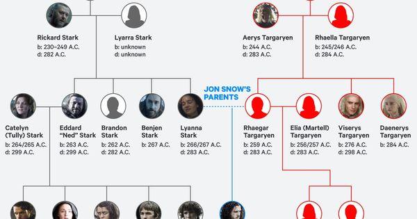 Verwandtschaft Jon Snow Daenerys