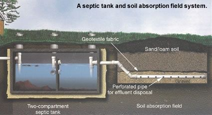 Learn to take care of your septic tank system home repair for Cabin septic systems